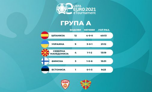Прв ден eEURO PES21 квалификации, С. Македонија е на третото место во групатa А