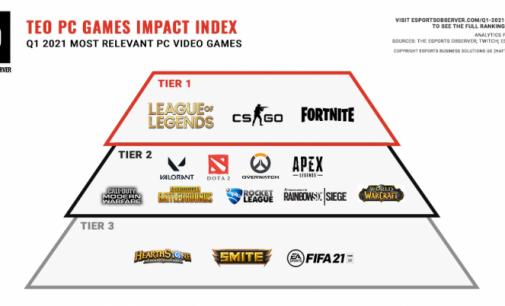 Највлијателните игри за првиот квартал за 2021 година